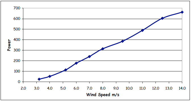 vindkraft12v